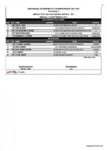 Hasil Kejurnas Supermoto ISC Seri 2 Jogja: Irwan dan Diva Raih Juara
