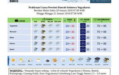 Waspada! Hujan Lebat Disertai Angin Kencang Mengintai DIY